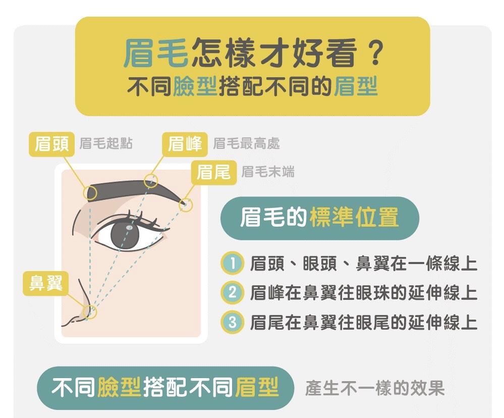 如何選眉毛